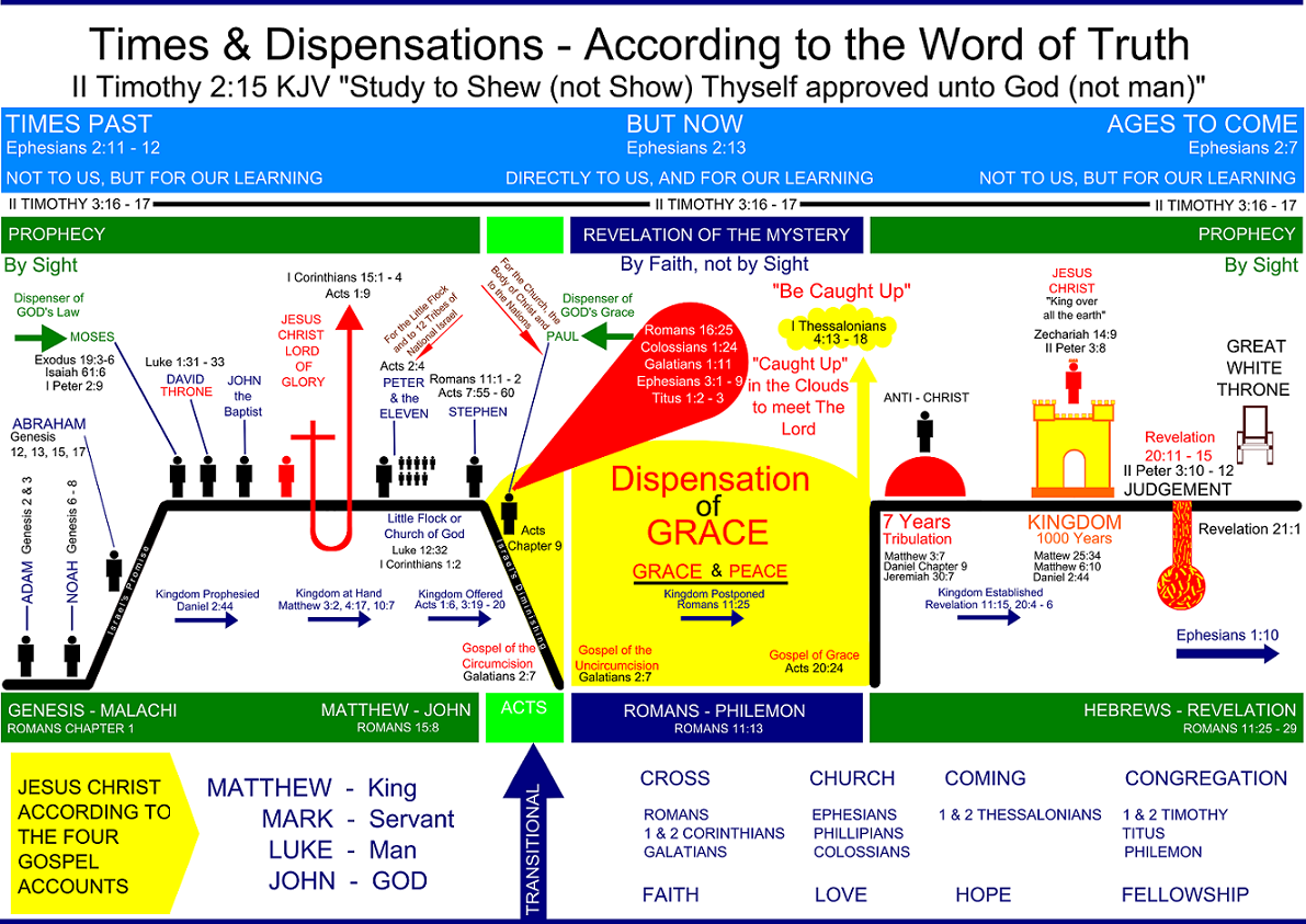 Dispensation - Easton's Bible Dictionary Online