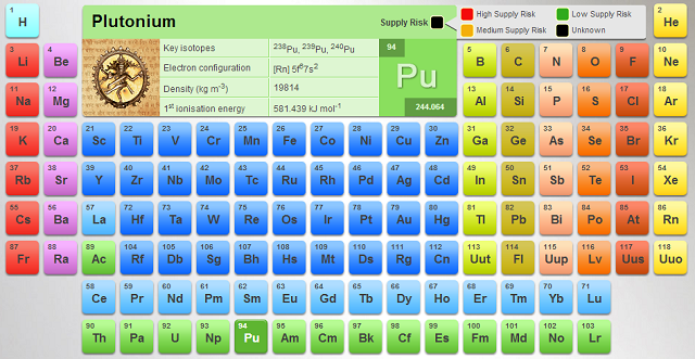 Ptable an interactive period table of elements with information every bed of roses visual periodic table by rsc tuesdays treasures urtaz Images