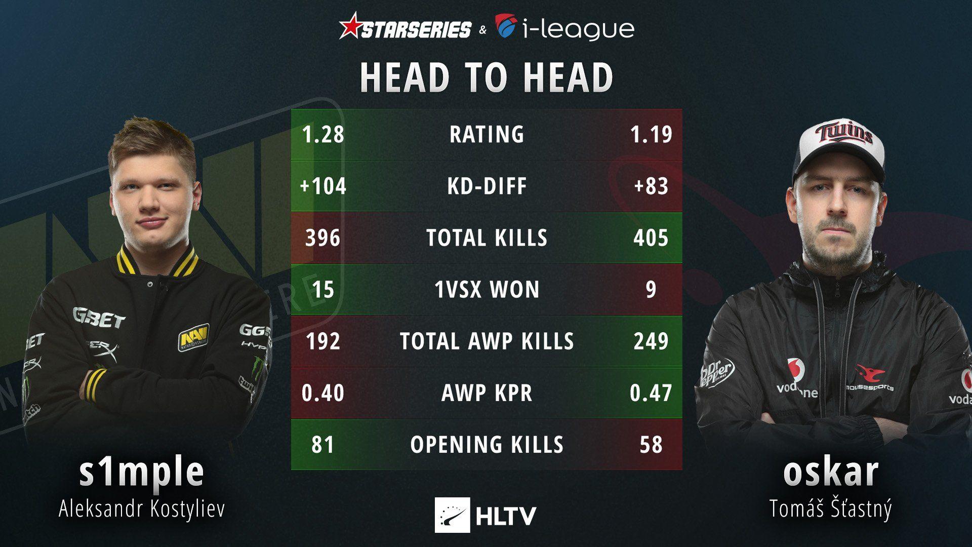 s1mple vs Oskar SLTV stats #games #globaloffensive #CSGO