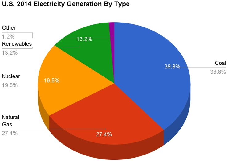 Where Do Different States Get Their Electricity From Electricity Social Studies Education Generation