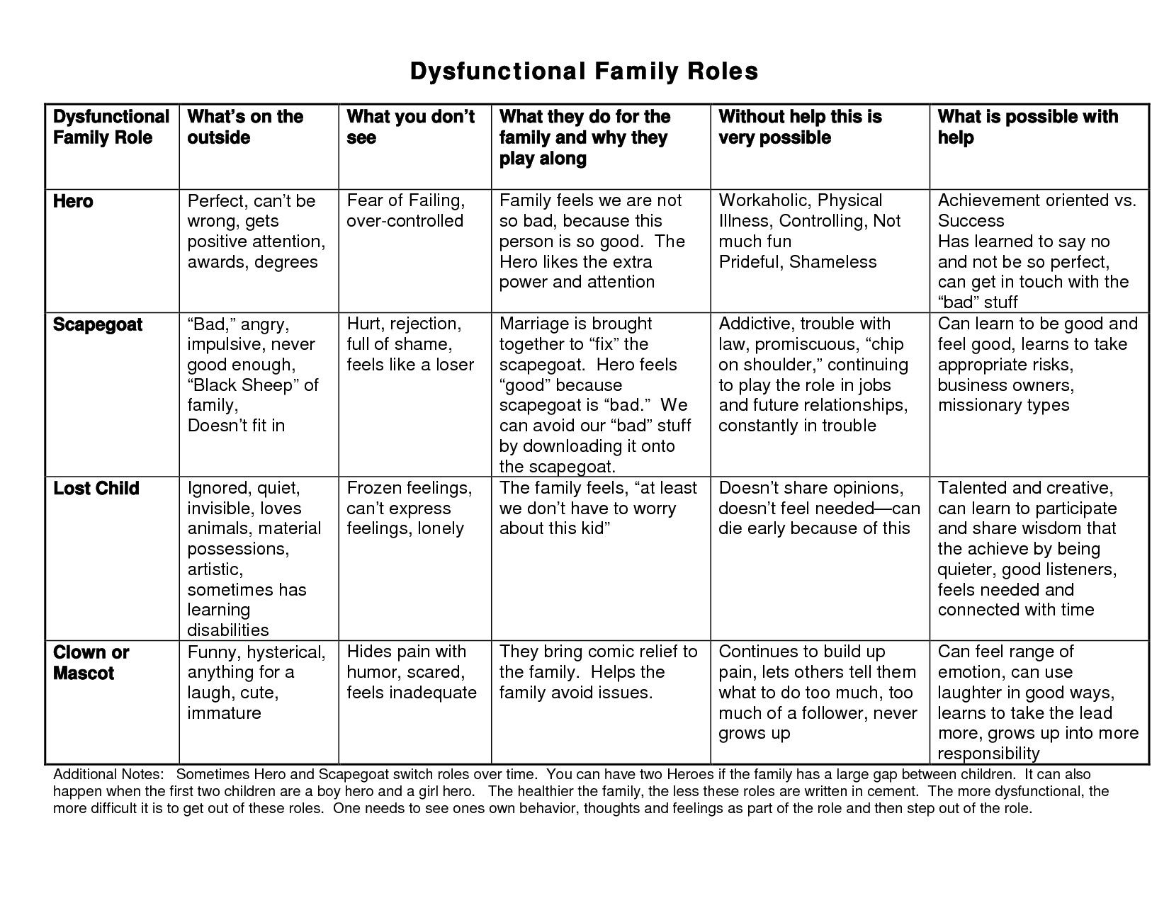 Dysfunctional Families Types Of Roles Dysfunctional Family Roles Dysfunctional Family Roles Family Therapy Therapy Worksheets