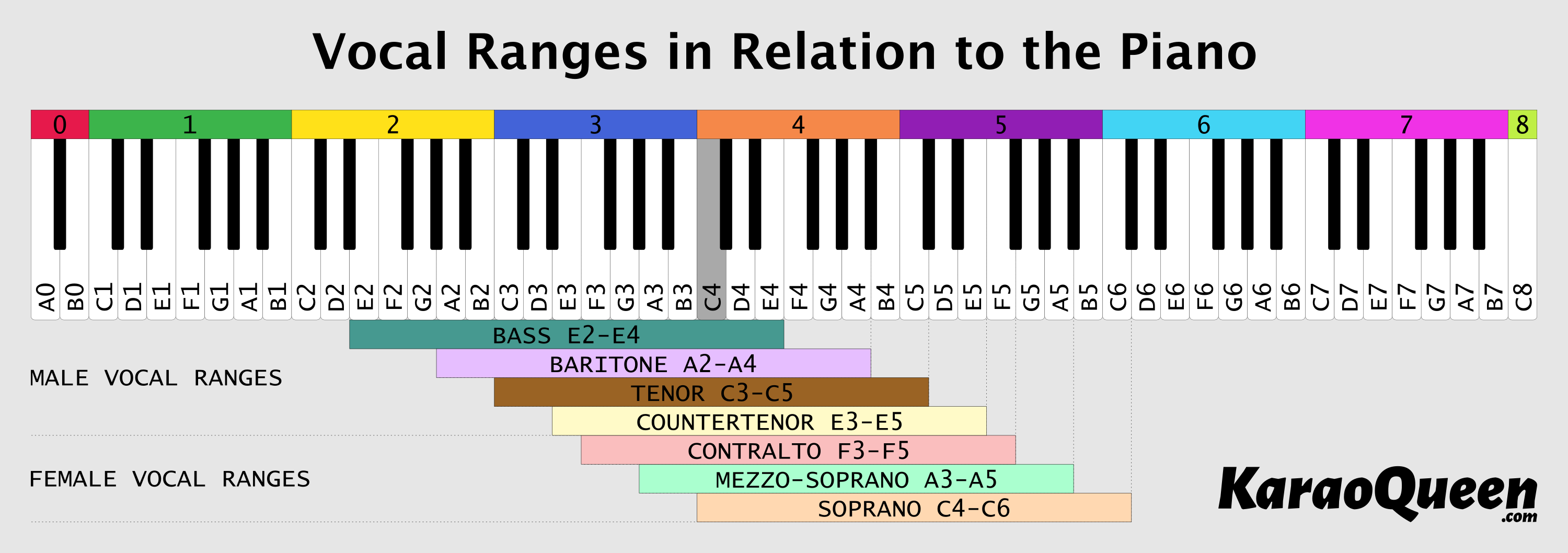 Vocal Ranges in Relation to the Piano Vocal range, Vocal