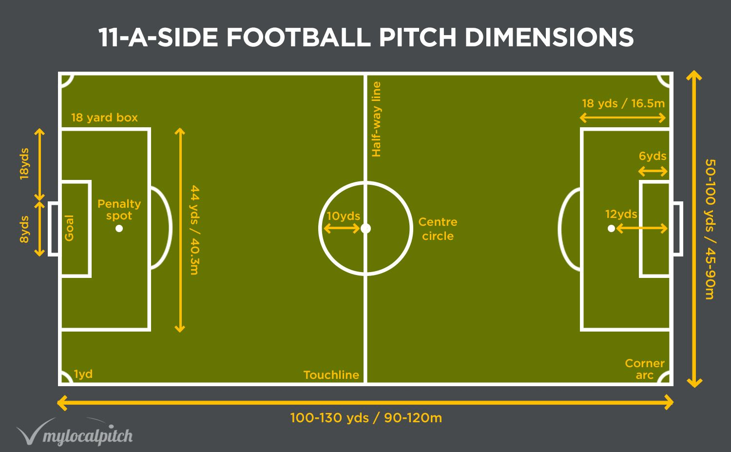 Football Pitch Size 5 7 And 11 A Side Dimensions Mylocalpitch Blog