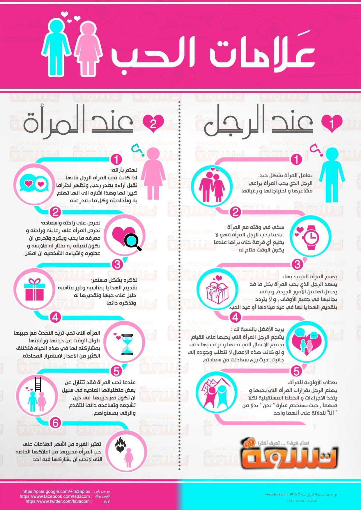 انفوجرافيك كيف تعرف علامات الحب عند الرجل والمرأة Love Words Words Arabic Love Quotes