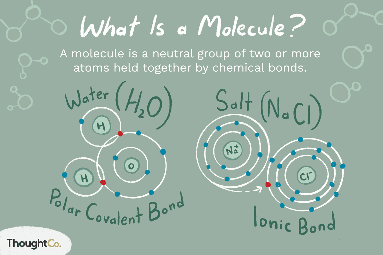 Definition And Examples Of A Molecule