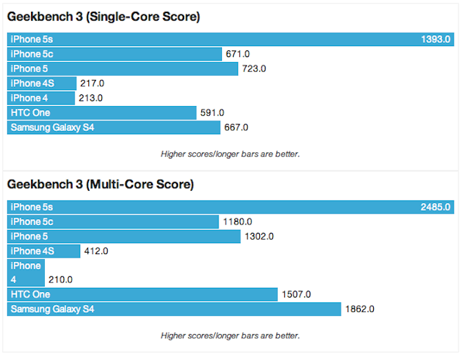 iPhone 5S Benchmark Test:  The iPhone Wins Again! ► http://VaultFeed.com/iphone-5s-benchmark-test-the-iphone-wins-again/