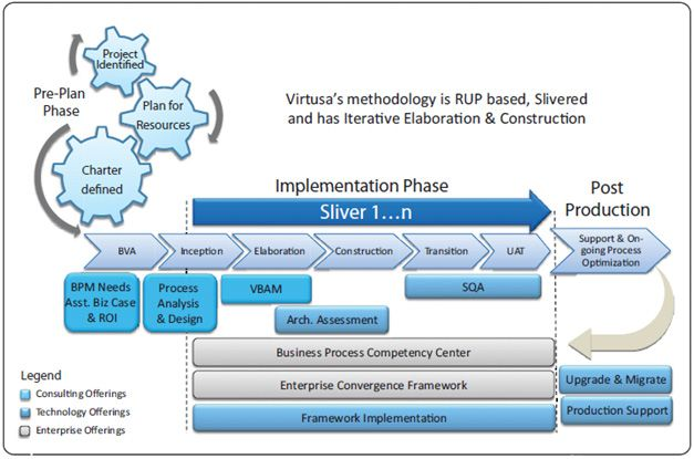 Bpm Implementation Awpl Delivers Business Process Management