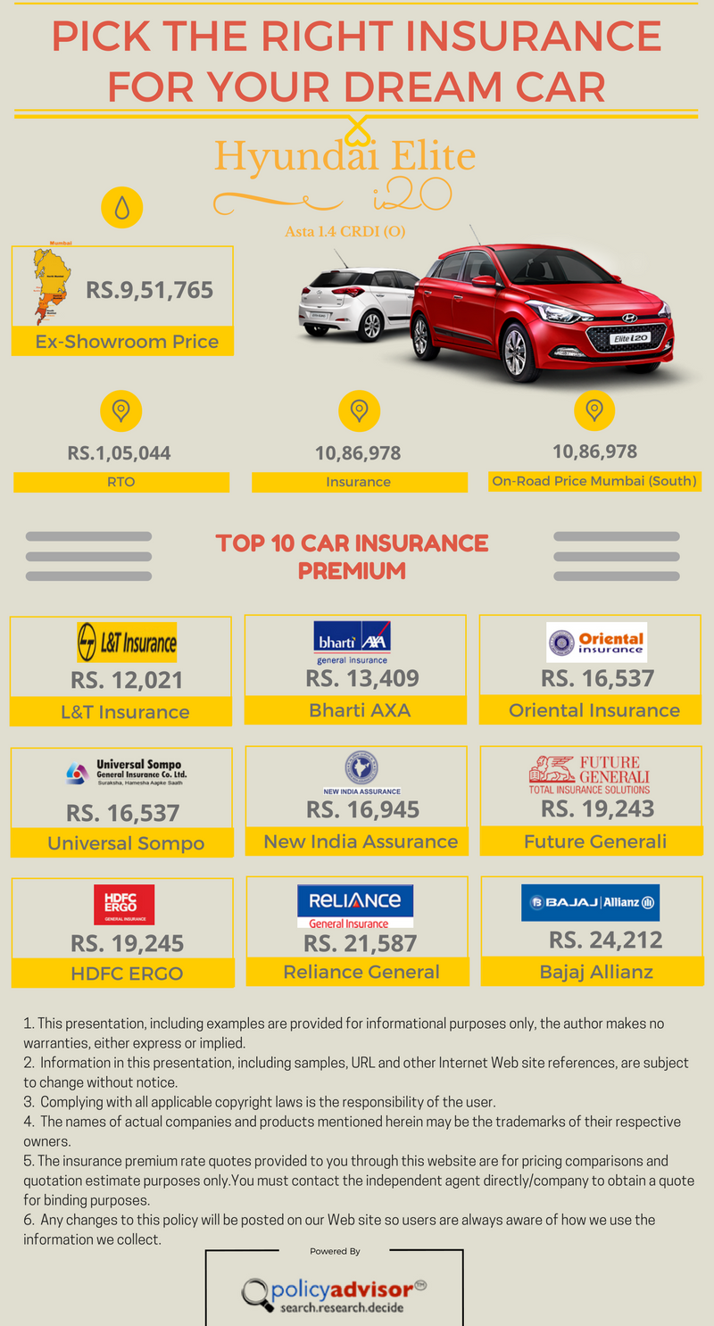 Buy Your Dream Car Don T Forget Car Insurance Choose A Suitable