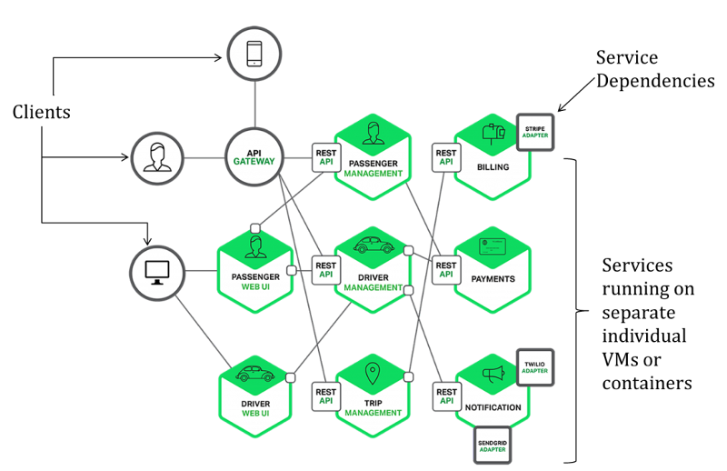 Introduction To Microservices Software Architecture Diagram Software Architecture Design Diagram Architecture