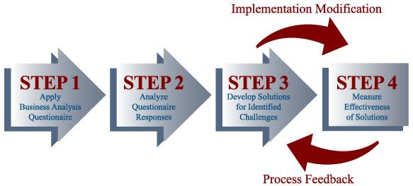 Business Analysis Process Business Analysis Concepts Pinterest - company analysis