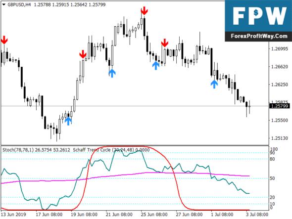 Broker di trading forex