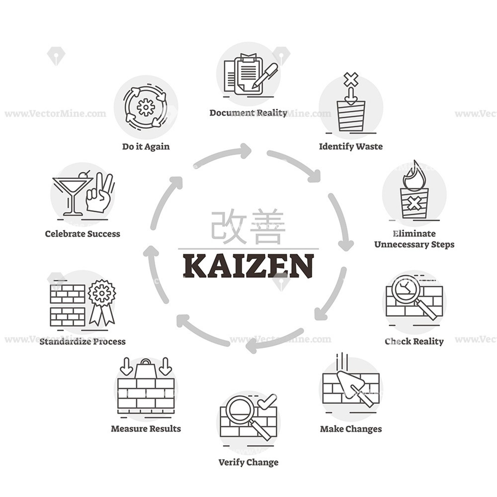 Kaizen Outline Vector Illustration Diagram With Icons