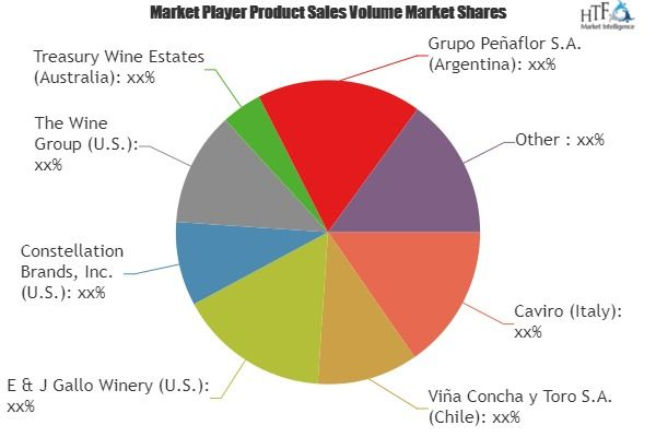 Red Wine Market Demand Analysis Growth Opportunities By 2019