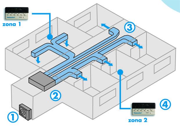 planos de aire acondicionado central por conductos