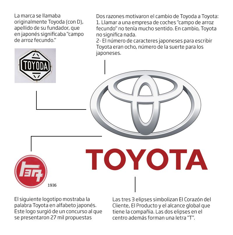 20 Historias Que No Conocias Sobre Los Logotipos De Automoviles