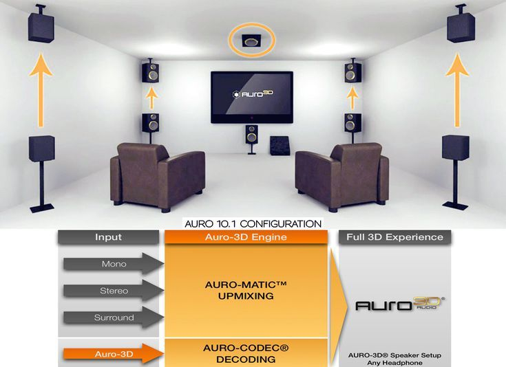 Auro 3D Audio — Multi-Layered Surround Sound | Home Theatre