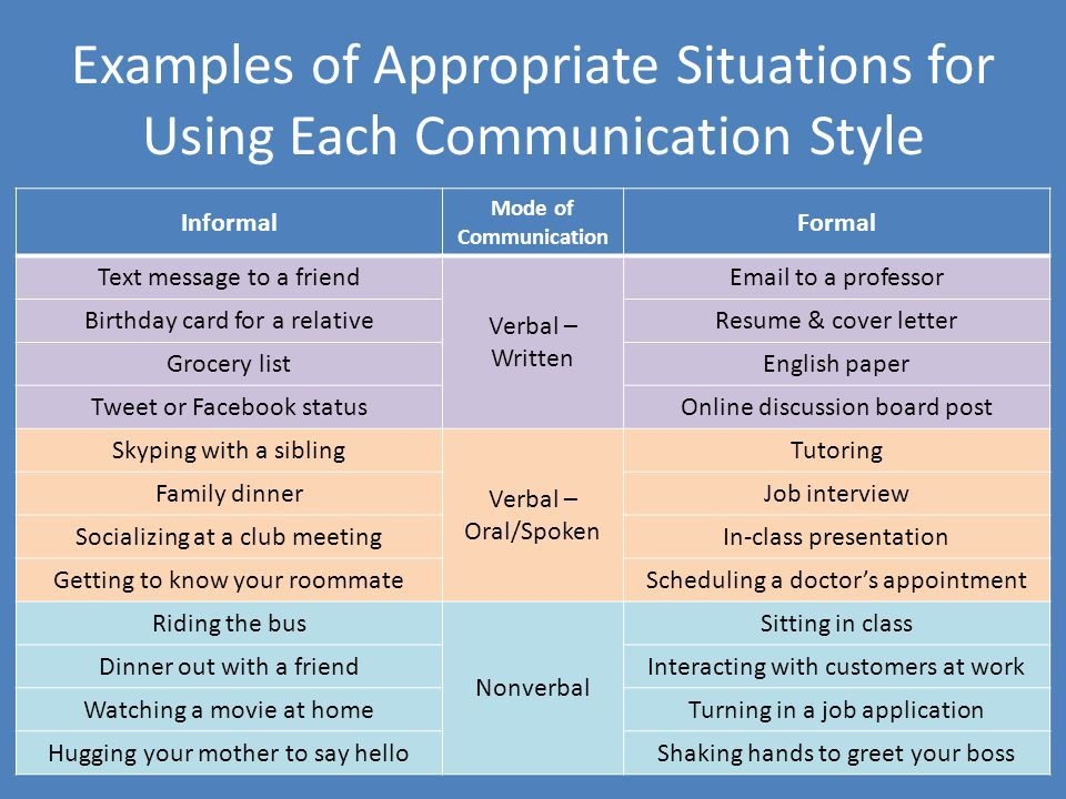 Pin by Timothy Hooper on Formal Communication including interviews - effectively facilitate meeting