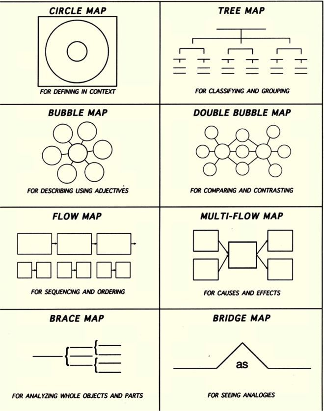 Thinking Maps  I began using these last year with great results