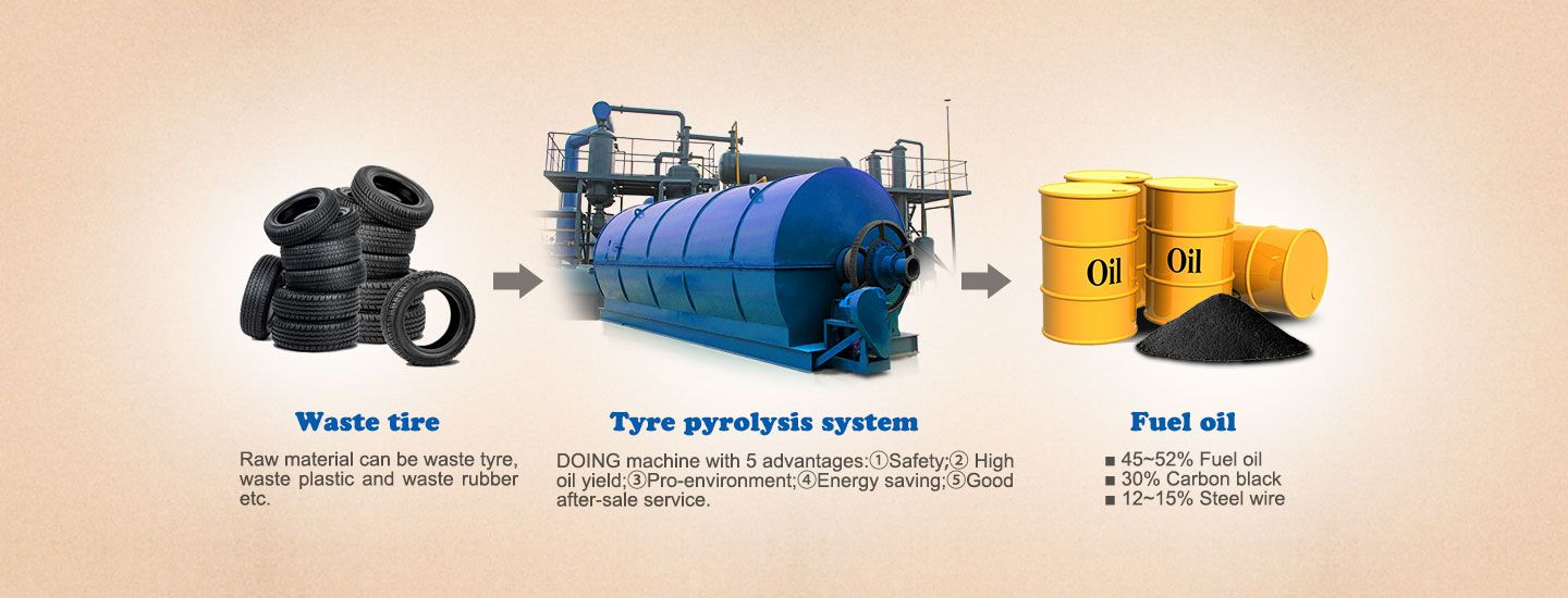 pyrolysis plant for sale which can convert waste plastic/tyre to