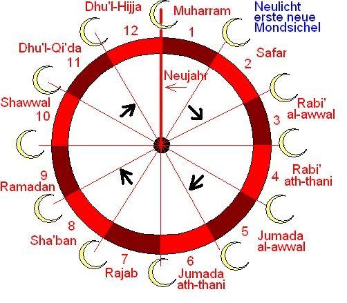 Die Islamischen Monate Ramadan Pinterest Ramadan