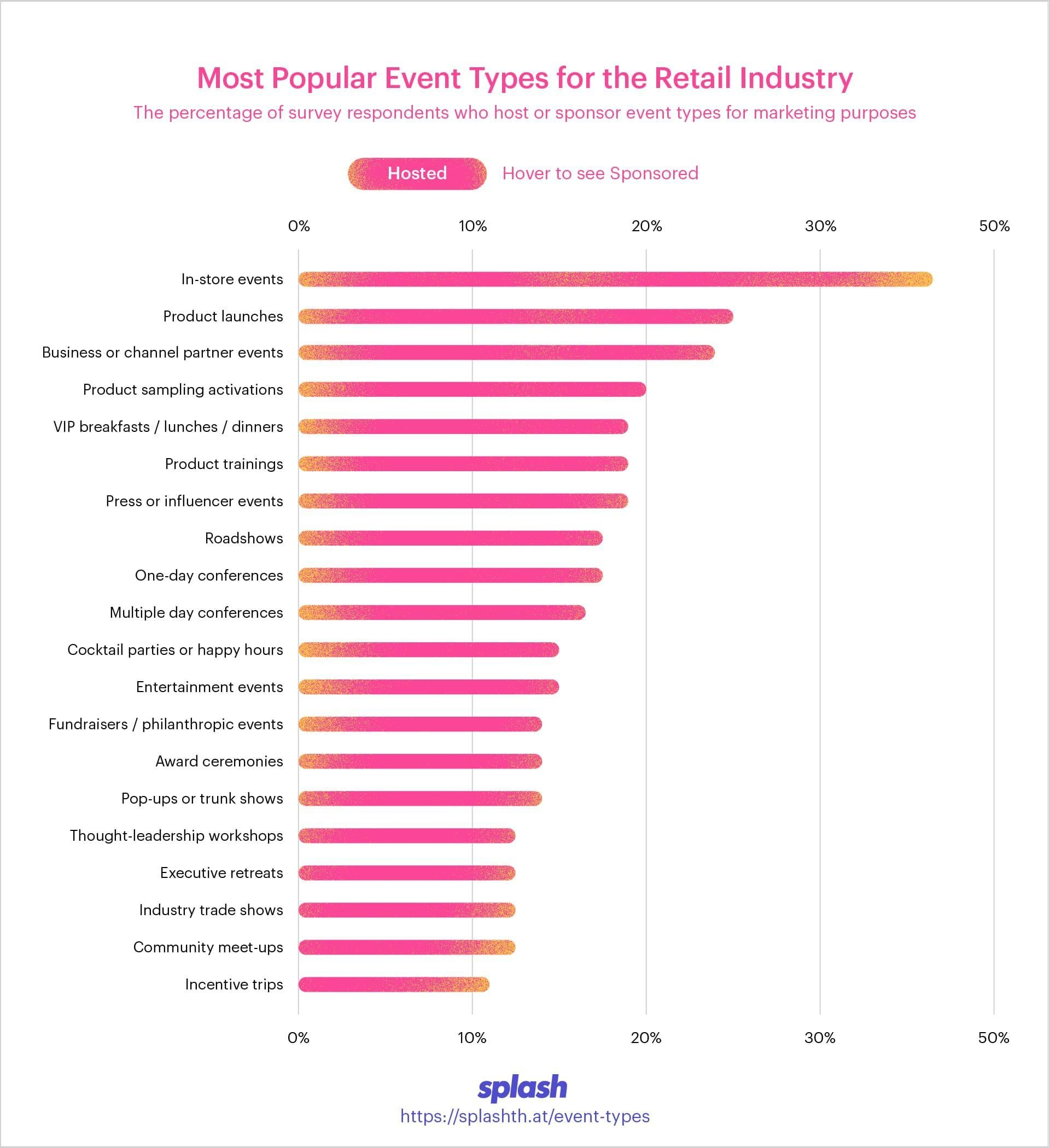The Most Popular Event Types Across 7 Key Industries The Retail