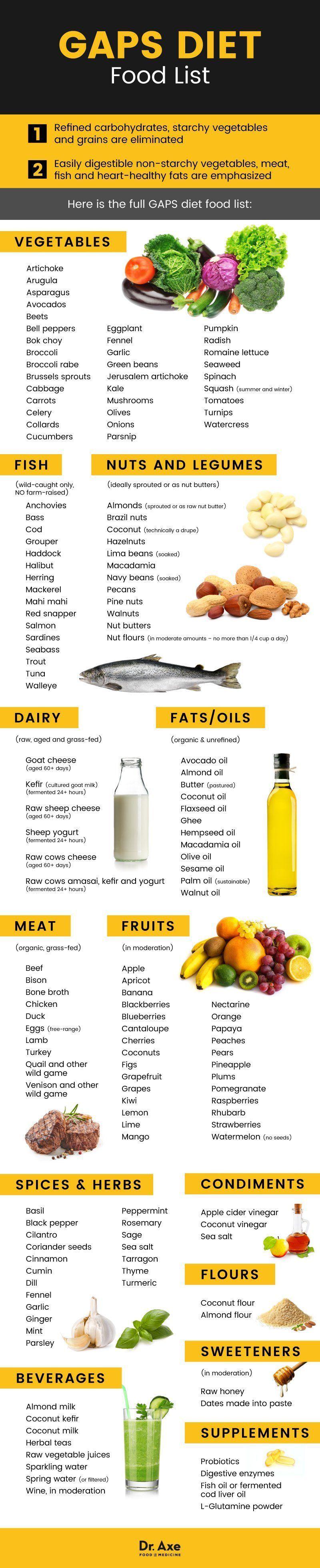 GAPS diet food list - Dr. Axe | Gaps diet in 2019 | Pinterest | Gaps diet, Diet food list and ...