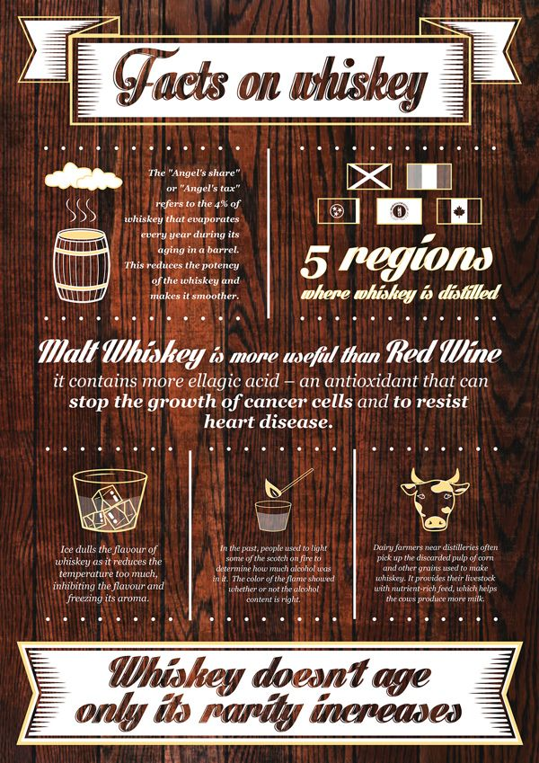 Whiskey : History, Making, Facts and Whiskey Recipes (Infographics)