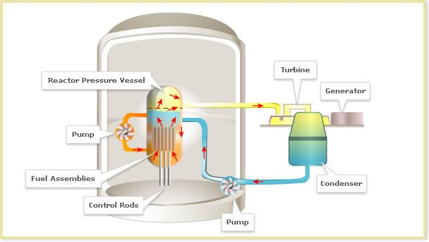 Boiling Water Nuclear Power Plant Typical Design With Images