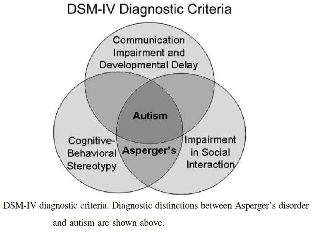 hight resolution of diagram to help understand the differences between autism and asperger s