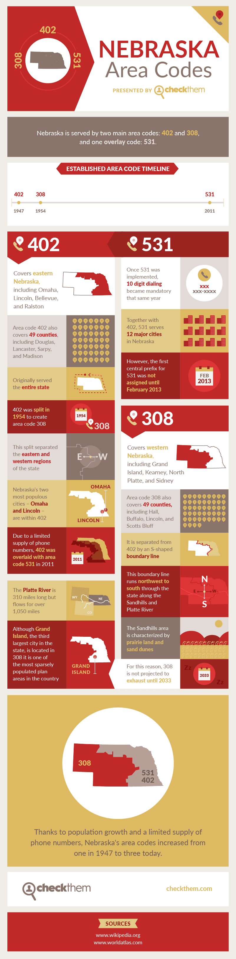 Nebraska Area Codes Infographic Visualistan - Area code 531