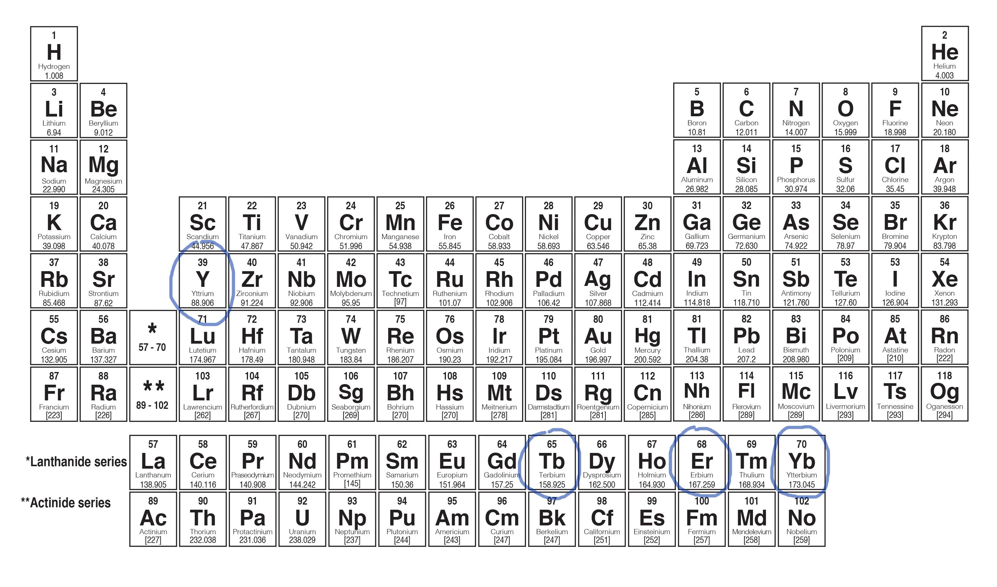 Creator Of First Periodic Table