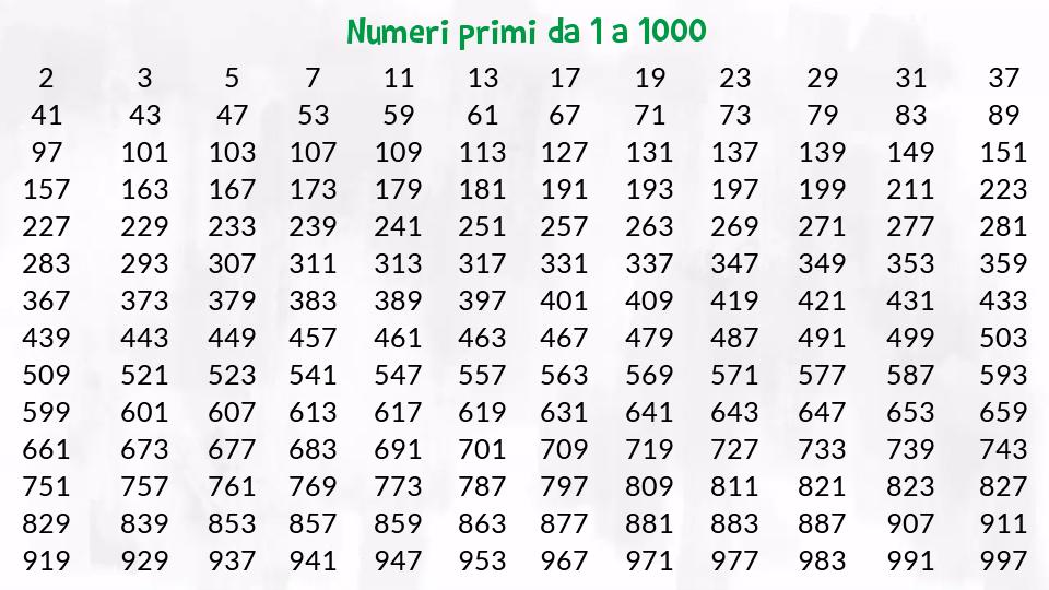 Risultati immagini per tavole numeriche con numeri primi matematica - Tavole numeriche fino a 5000 ...