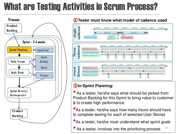 Introduction to Agile software testing Agile Pinterest - sample test plan