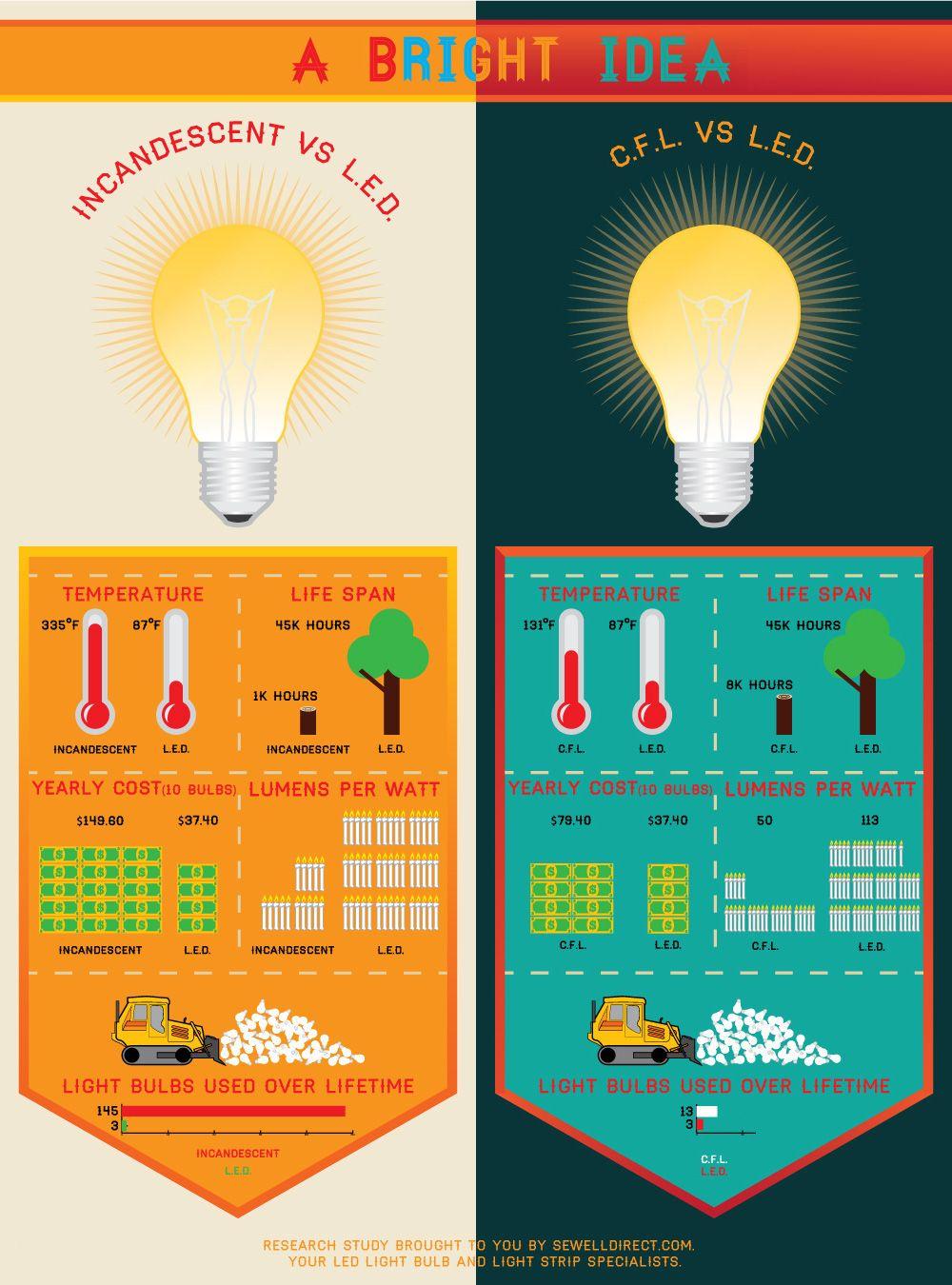 Incandescent vs CFL vs LED Infographic