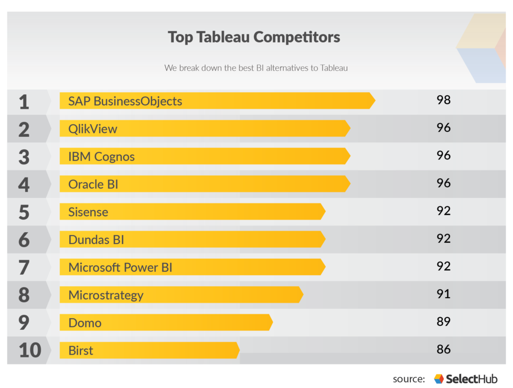 Looking For Bi Software Check Out The Top Competitors For