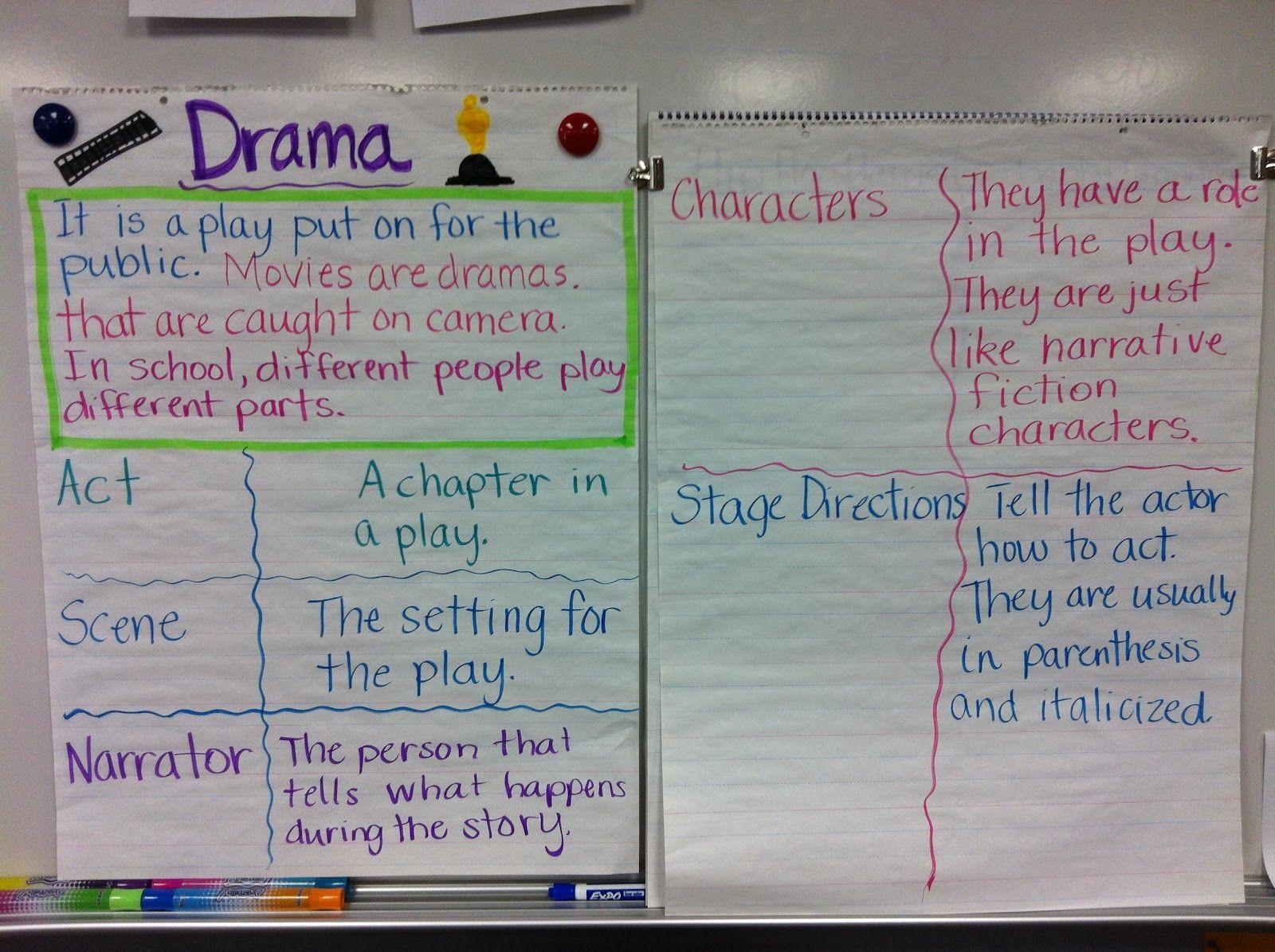 Drama Characteristics Anchor Chart