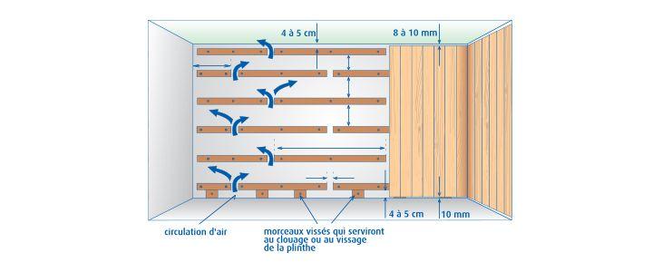 Devis Lambris à La Ferté-Bernard ▷ Coût : PVC, Bois, Pin, Mdf