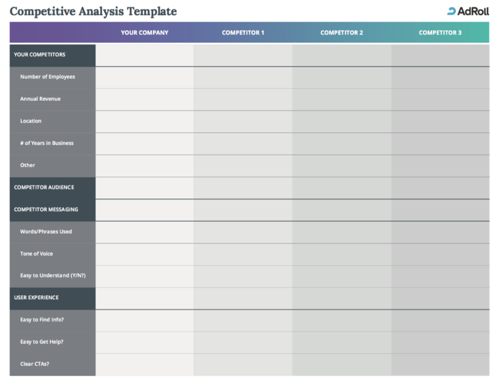 Competitor Analysis Know Your Competition Template The Adroll Blog Competitor Analysis Competitive Analysis Analysis