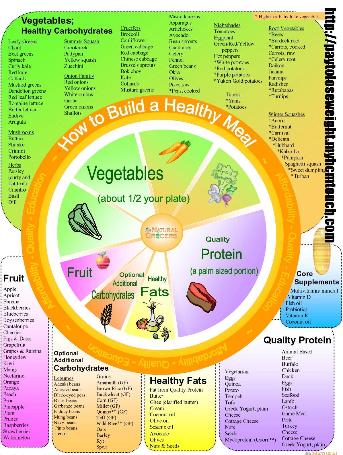 Hcg Diet Plan Safe