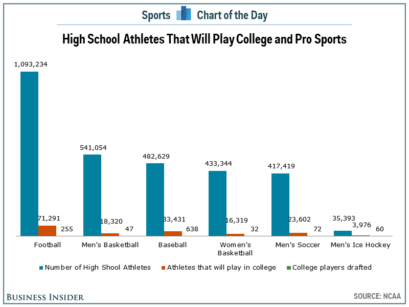 Chart shows just how hard it is to become a professional athlete ...