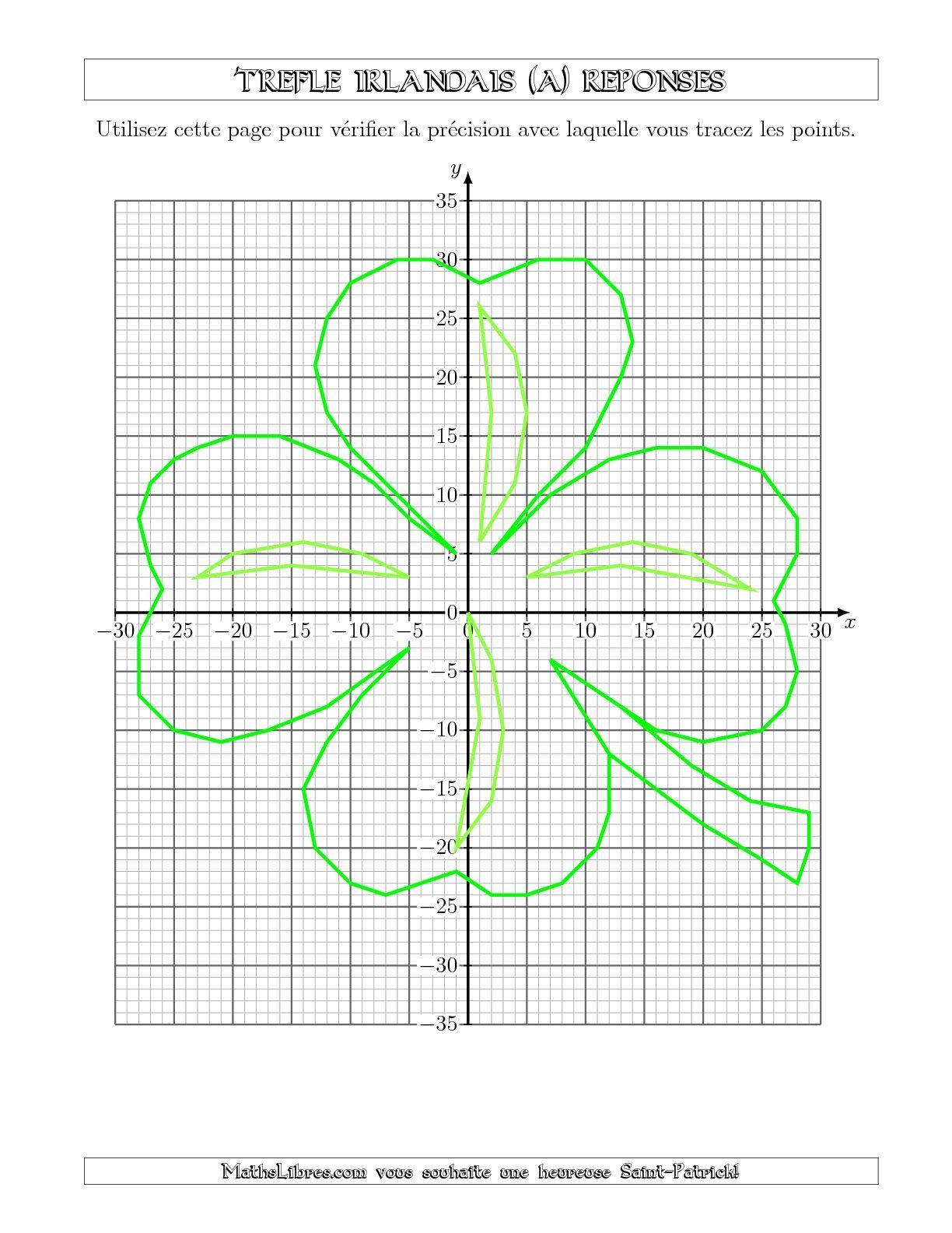 Plan Cartesien D Un Trefle Irlandais A Mathslibres