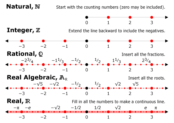 A number line is graphical representation of numbers from negative – Rational Numbers on a Number Line Worksheet