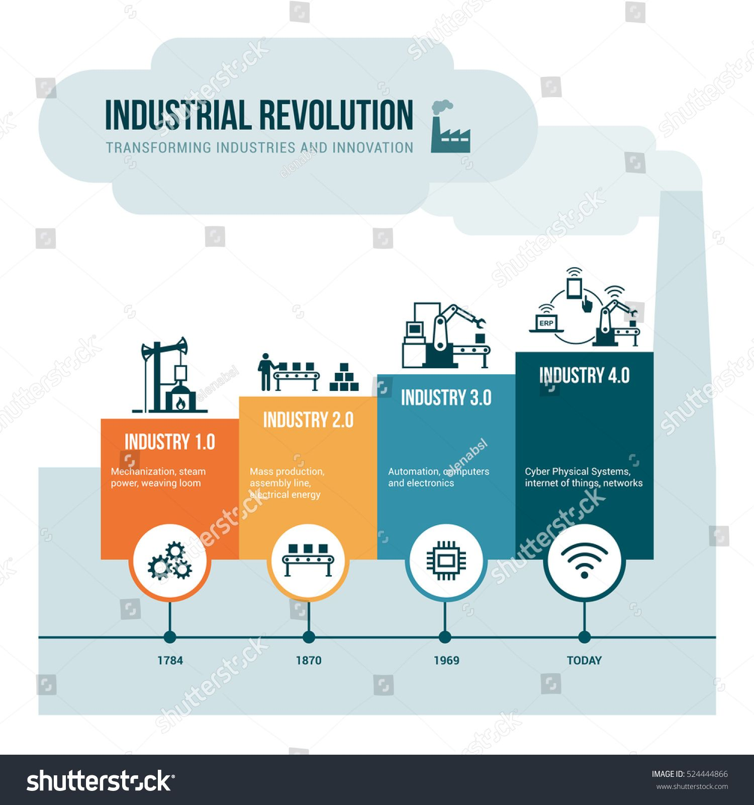 Industrial Revolution Stages From Steam Power To Cyber Physical Systems Automation An Cyber Physical System Social Media Design Graphics Industrial Revolution