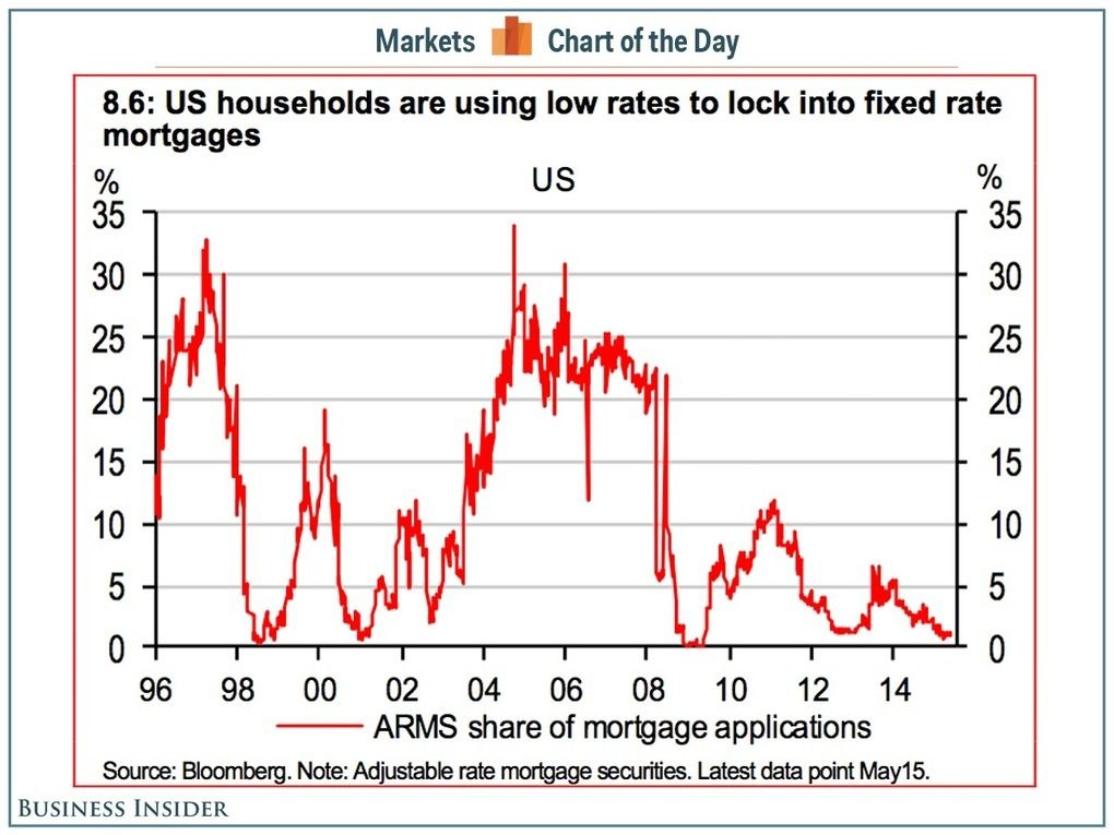 Buying A Home HereS What Mortgage Rates Are Doing And Why You
