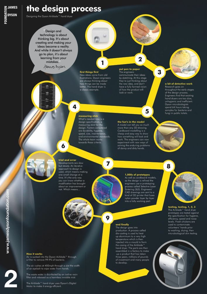 The Design Process: the stages from design to manufacture