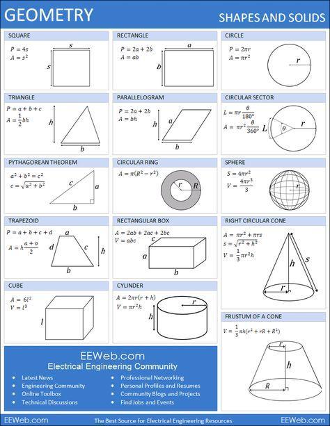 Quick Perimeter, Area, Surface Area, and Volume Formula Sheet