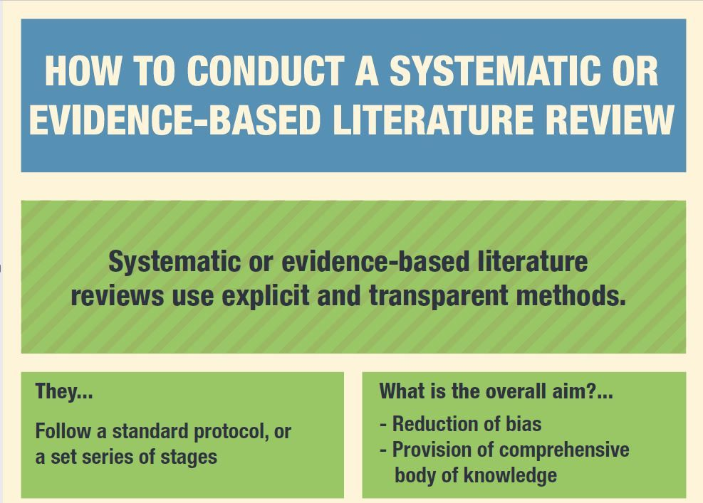 How To Conduct A Systematic Or EvidenceBased Literature Review