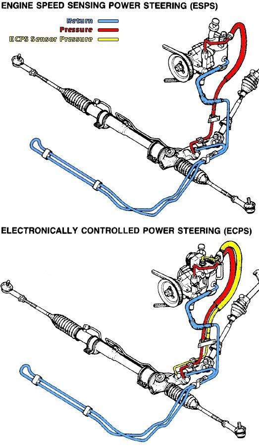 Power Steering System Automotive Mechanic Car Mechanic Automotive Engineering
