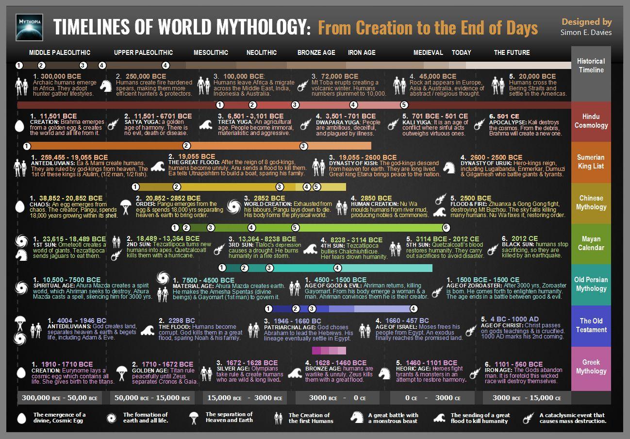 Timelines Of World Mythology World Mythology Historical Timeline Mythology