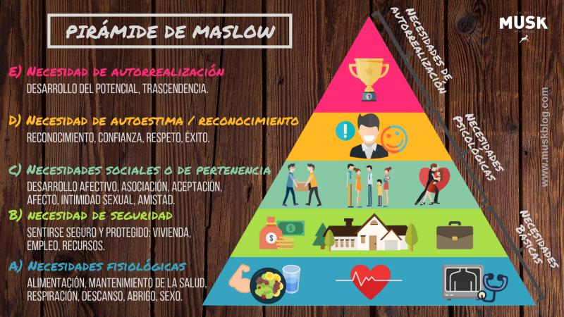 Pirámide de Maslow, teoría de la jerarquía de las